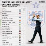 Players included in latest England squads ranked by clubs. Ages U-19 to senior squad.