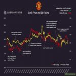 Manchester United is one of the only publicly traded sports organizations. Here is how their performance on the pitch correlates with their performance in the stock market.