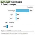 Summer transfer window net spend across Europe's top five leagues.