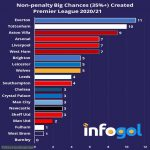 Premier League 20/21 Non-Penalty Big Chances Created