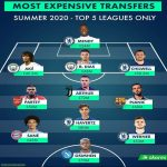 Chelsea with 4 players in the most expensive XI of the summer transfer window.