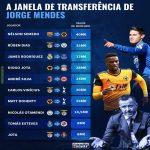 Jorge Mendes' transfer window