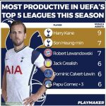 The Most Productive Players in Europe's Top 5 leagues This Season