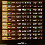 The ranking of matches won in the Libertadores by countries and the Top 5 teams