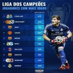 Players with the most Champions League appearances ever