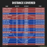 PSG vs Manchester United: Total distance covered per player