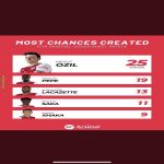 Most chances created for Arsenal under Mikel Arteta