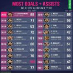 Players with the most goals+assists per season since 2001