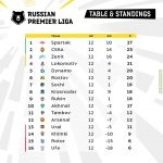 After 12 match days, the middle of the Russian league is rather dense