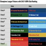 Wednesday's Champions League Fixtures with UEFA Club Ranking