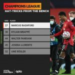 [Opta] Marcus Rashford MBE has scored the fastest hat-trick in UCL History from the bench