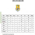 St Helena FA final league table - Crystal Rangers P14 W1 D0 L13 GF9 GA281 GD-272. Their results: 0-11, 0-6, 0-30, 0-10, 0-29, 0-14, 0-36, 0-20, 2-15, 1-22, 0-29, 5-3 (against the 2nd worst team, who finished with a GD of -89), 0-29, 1-27