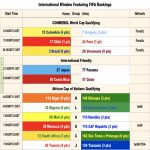 A Cheat Sheet For Today's International Matches Featuring FIFA Rankings