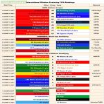 A Cheat Sheet for Todays International Matches