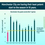 Manchester City's attack has had its worst start to a season in 10 years