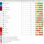 Russian Premier League table after first half of championship
