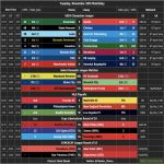 Tuesday, November 24th: A cheat sheet to preview today's club and Champions League action [OC]