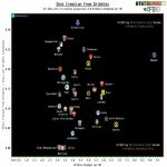 Best U-23 creative players from open-play in the top-5 leagues. (shot creation from dribbles)