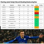 Today marks 5 years since Jamie Vardy scored in 11 consecutive Premier League appearances; the longest scoring streak in the competition's history.