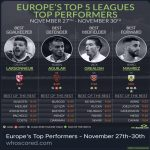 Europe's Top 5 leagues' Top Performers. 27th-30th November.