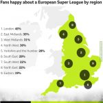 Support for European Super League divided by English regions [BBC Poll]