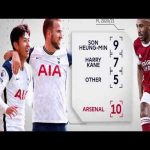 Tottenham vs Arsenal: Official PL North-London Derby Pre-Match Stats Preview. Jose Mourinho never lost a home game against Arsenal is this the final straw that breaks the camels back?