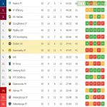 The Swedish Allsvenskan has ended. Here's the final table of the 2020 season