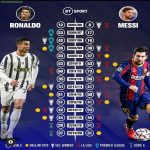 [Infographic] Cristiano Ronaldo vs Lionel messi:Season by Season breakdown ahead of Barca-Juventus clash tomorrow.