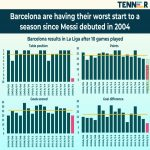 This is Barca's worst start in La Liga since Leo Messi made his debut