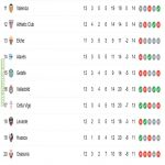 3 points between the last 10 positions of La Liga so far