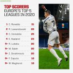 Top Scores in Europe's Top 5 Leagues in 2020