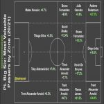 PL Big Six: Valuable Passers by Zone (20/21)