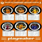 Premier League data of players aged 21 or younger