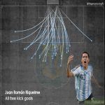 All free kick goals by Juan Romàn Riquelme visualisation