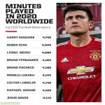Minutes Played by players in 2020 World Wide.