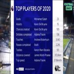 [Sky Sports] Top Premier League player stats of 2020