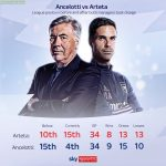 Ancelotti vs Arteta after a year since their appointments