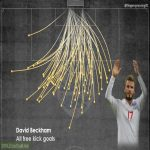 David Beckham all free kick goals visualisation