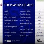 [Sky Sports] Stat leaders for each category in the Premier League for 2020