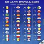 FIFA Top 40 World Ranking December 2020 (@433)
