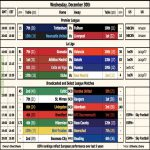 A Cheat Sheet for a Quick Preview of Todays European Club Matches [OC]
