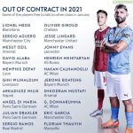 Players with only 6 months left on current contracts.