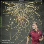 Francesco Totti all assists visualisation