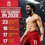 Premier League top scorers 2020