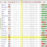 Top scoring teams of Europe's top 5 leagues, surprised to see Brest up there.