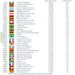 Top40 Players by Total of World Cup Minutes Played - (now with Barthez properly French)
