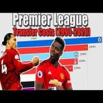 Premier League Wage and Transfer Costs (1993-2020)