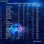 UEFA Champions League Knockout Career Goal Involvements - Top 20