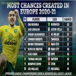 Top 10 players who have created the most chances in Europe 2020/21