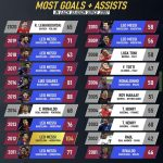 Most Goals and Assists combined in the last years